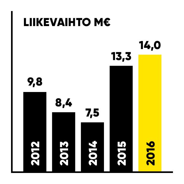 ZF-VK16_meta_avainluvut_liikevaihto.png