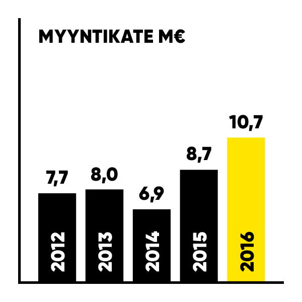 ZF-VK16_meta_avainluvut_myyntikate.png