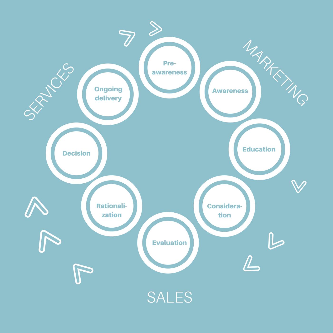 Den nye salgssyklusen (2) (1)