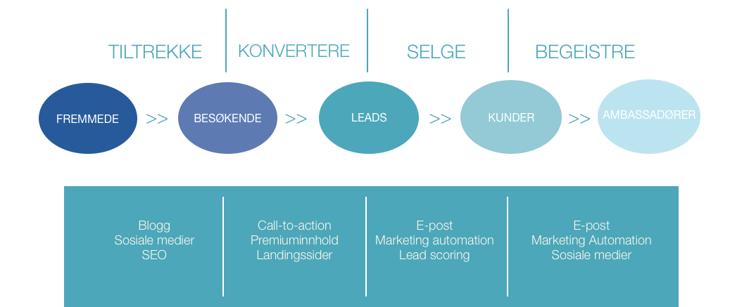inbound marketing-metodikken