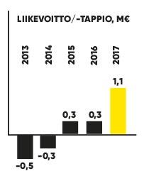 ZF-VSK17_meta_avainluvut_liikevoitto_19.3